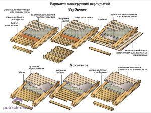 Конструкции потолка в деревянном доме
