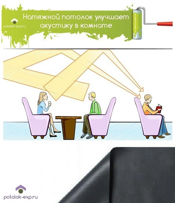 Натяжной потолок улучшает акустику помещения