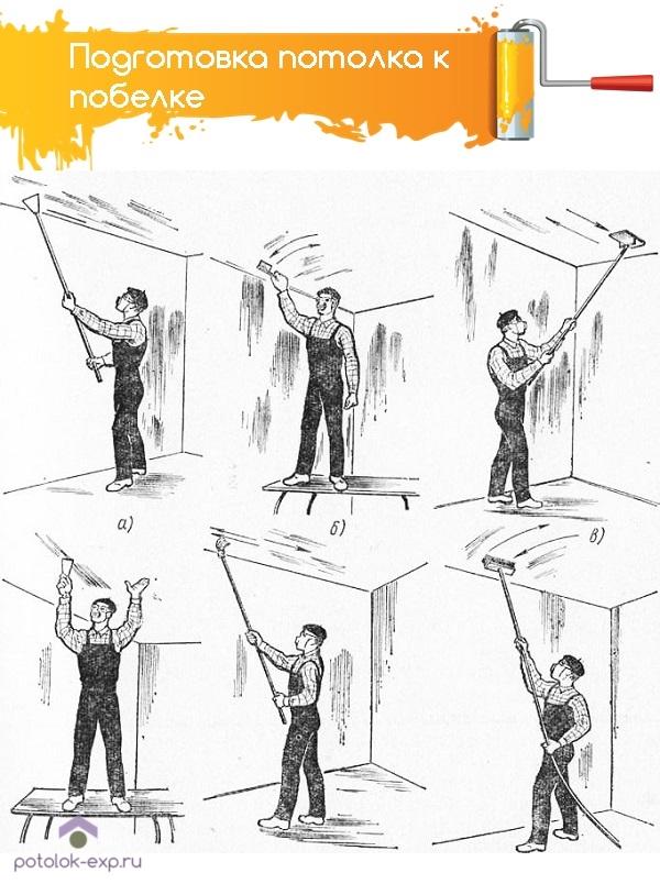 Подготовка потолка к покраске: а — очистка от раствора скребком, б — сглаживание лещадью, в — сглаживание шарнирной теркой.