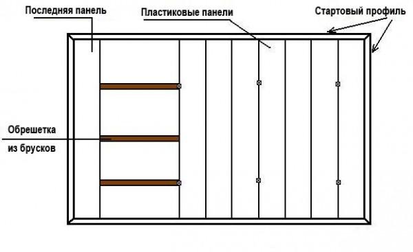 Крепление ПВХ панелей на потолок