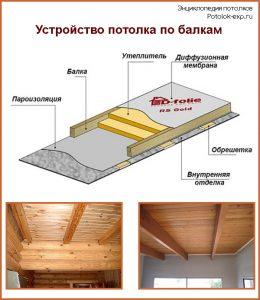 Устройство потолка по балкам