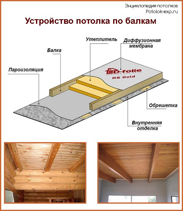 Как сделать потолок по перекрытиям 991