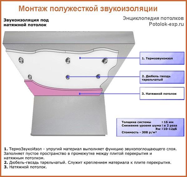 Схема монтажа полужесткой звукоизоляции на примере материала ТермоЗвукоИзол