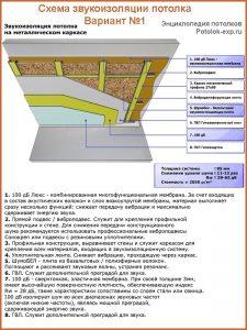 """Пример монтажа звукоизоляции на металлический каркас с применением мембраны """"100 дБ Люкс"""""""