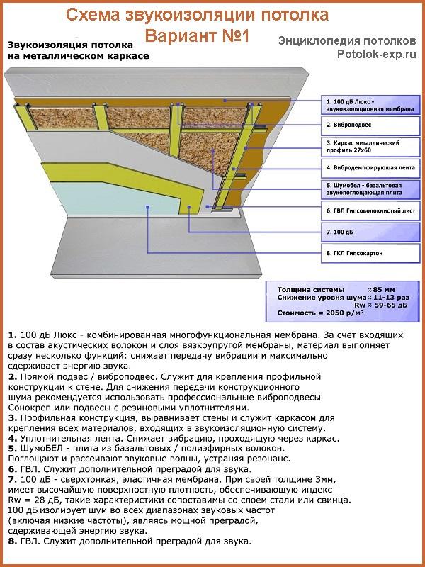 Шумоизоляция потолка схема