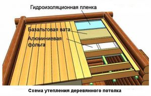 Схема утепления деревянного потолка