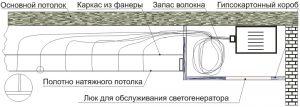 Схема натяжного потолка Звездное небо с оптоволокном
