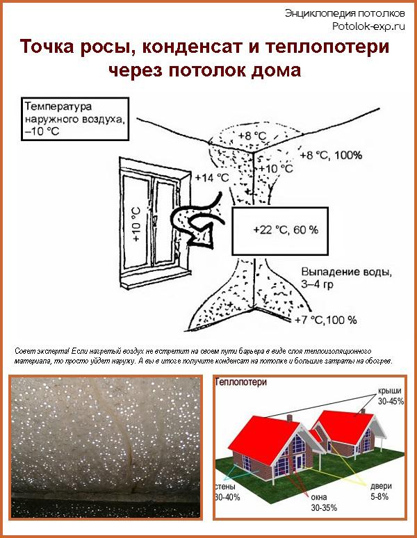 Если не позаботитесь о качественном утеплении потолка, то на нем будет образовываться конденсат, а теплый воздух будет беспрепятственно выходить наружу
