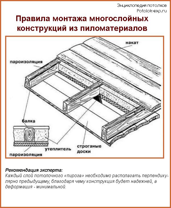 Правила монтажа многослойных конструкций из пиломатериалов