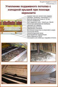 Утепление подшивного потолка керамзитом