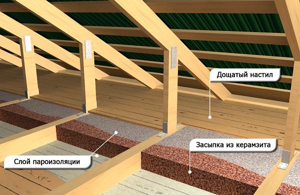 Утепление потолка частного дома керамзитом