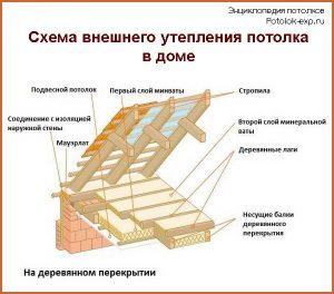 Схема внешнего утепления потолка в доме