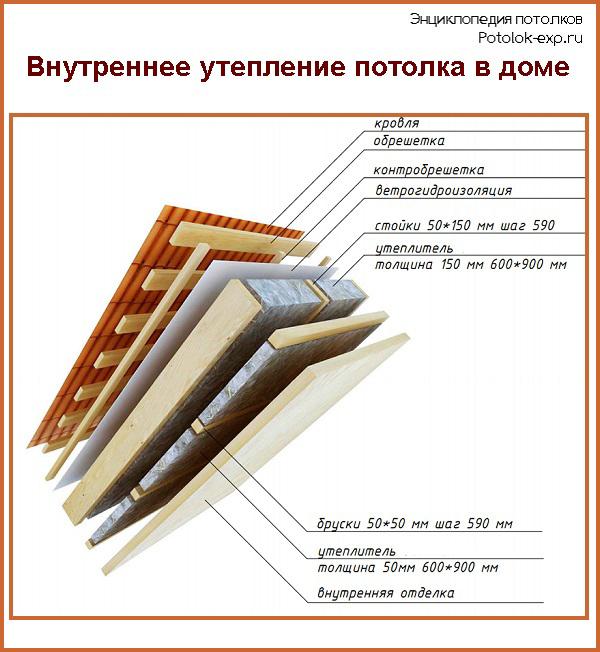 Схема внутреннего утепления потолка в доме