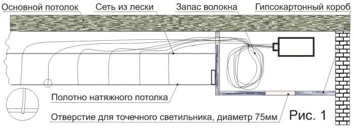 Схема потолка из оптоволокна с точечным светильником