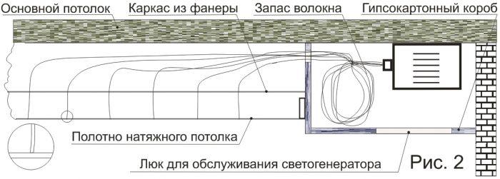 Потолок со светогенератором