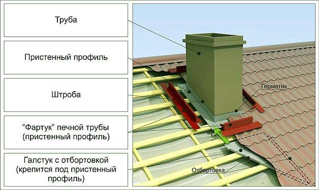 Печная труба на крыше