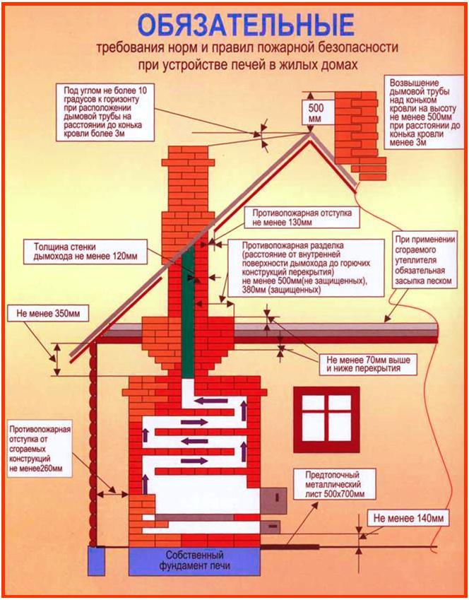 Металлический дымоход как сделать уплотнитель для дымохода высокотемпературный