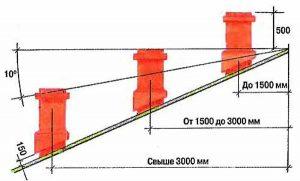 Схема для выбора высоты дымовой трубы
