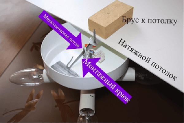 Схема крепления люстры на монтажный крючок