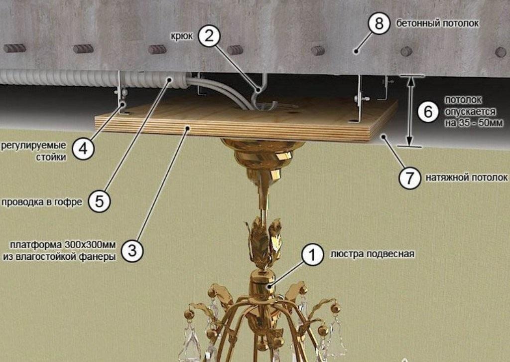Схема крепления люстры на натяжной потолок с помощью крюка