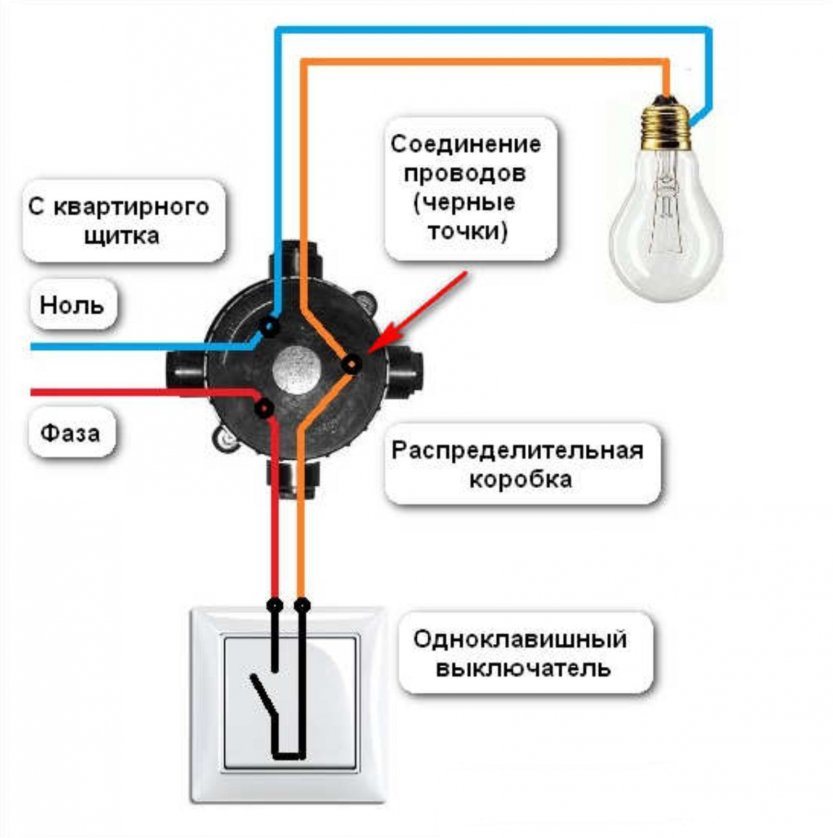 Как сделать коробку для выключателя