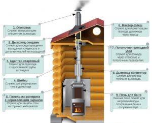 Схема установки сендвич дымохода