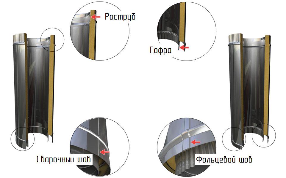 Сэндвич труба для дымохода, структура