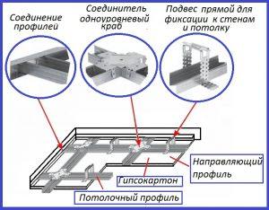 Элементы каркаса для гипсокартона