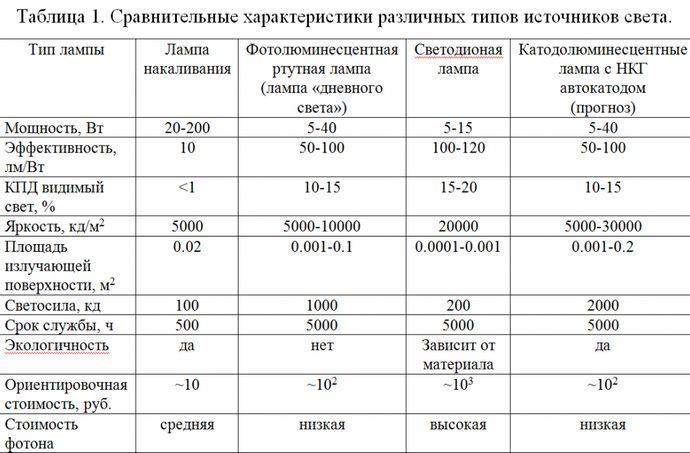 Характеристики различных типов источников света