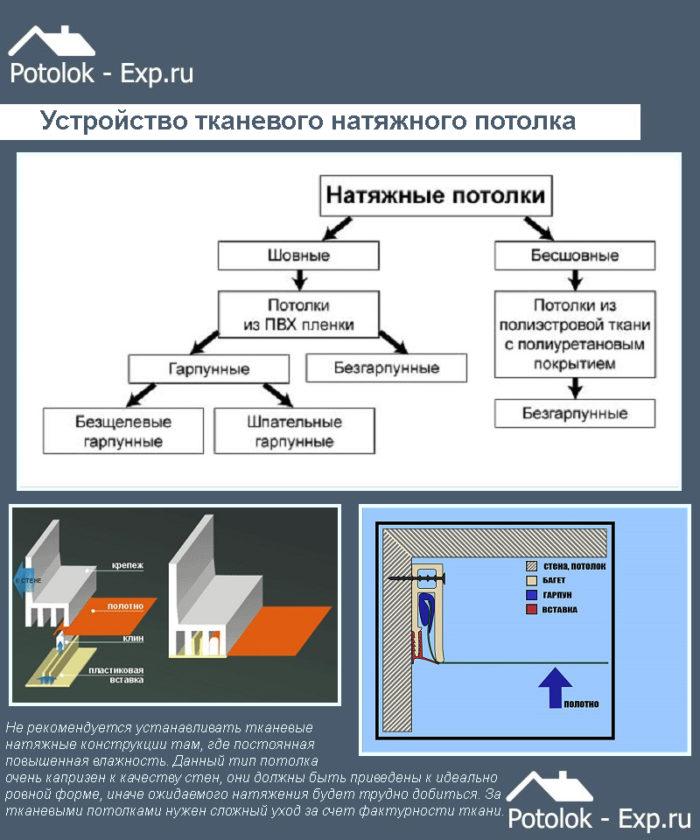 Устройство тканевого натяжного потолка