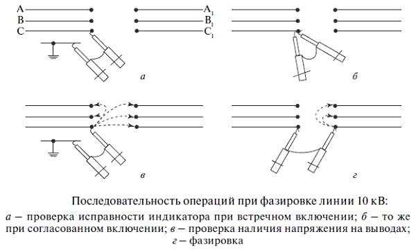 Последовательность операций при фазировке линии 10 кВ