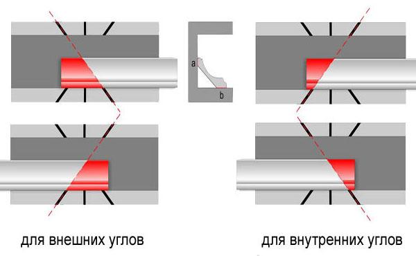 Как сделать плинтуса на потолок углы