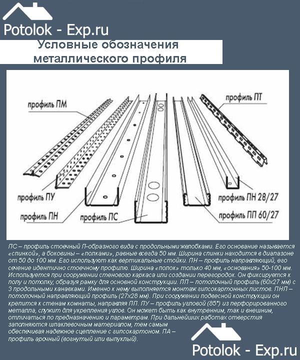 Условные обозначения металлического профиля