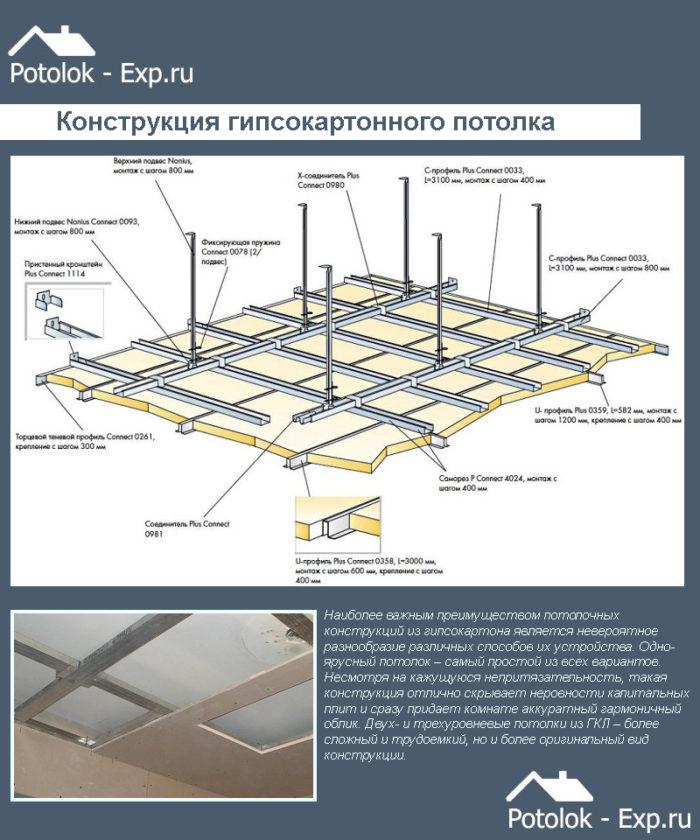 Конструкция гипсокартонного потолка