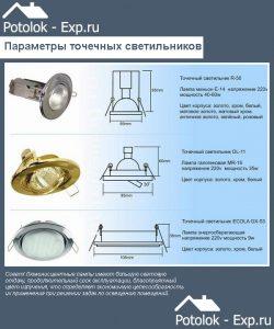 Основные параметры точечных светильников