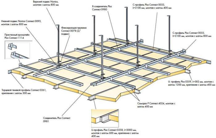 Схема каркаса для подвесного потолка