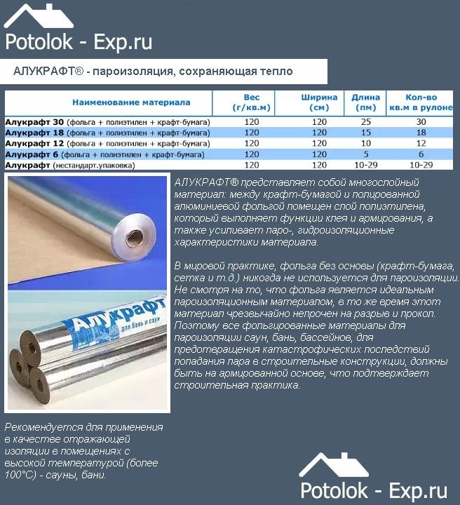 АЛУКРАФТ® - пароизоляция, сохраняющая тепло