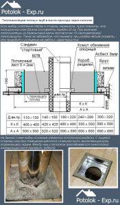 Теплоизоляция печных труб в месте прохода через потолок