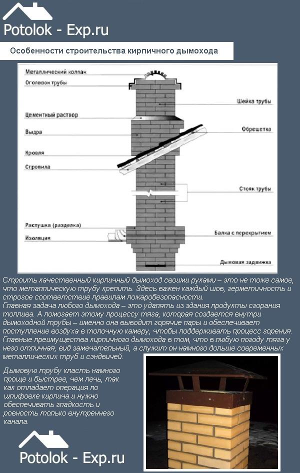 Особенности строительства кирпичного дымохода