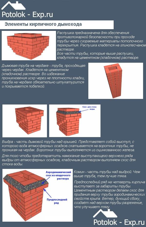Элементы кирпичного дымохода