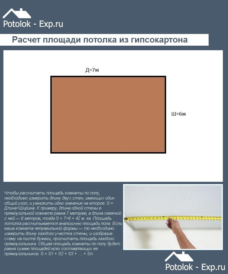 Расчет площади потолка из гипсокартона
