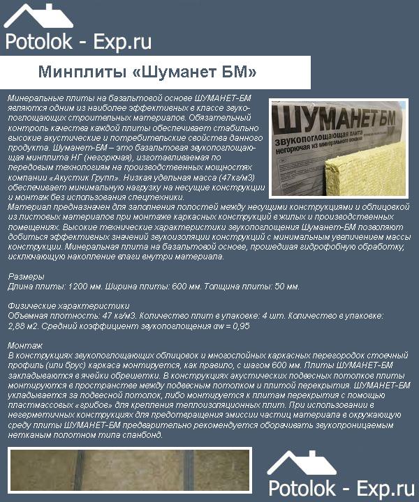 Акустические минплиты Шуманет-БМ