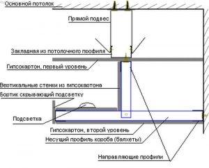 Схема короба из ГКЛ со скрытой нишей