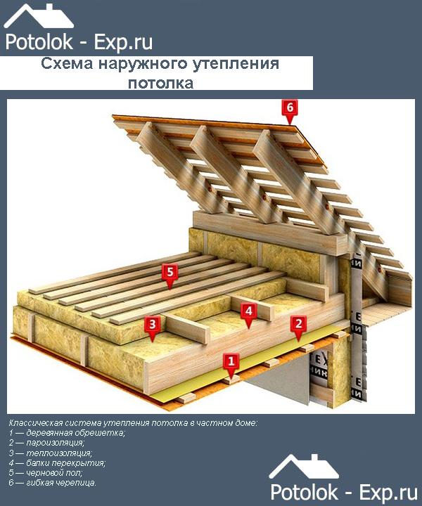 Потолков в доме схемы