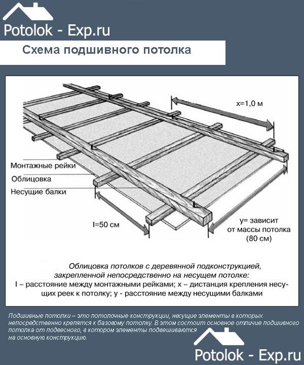Схема подшивного потолка в бане