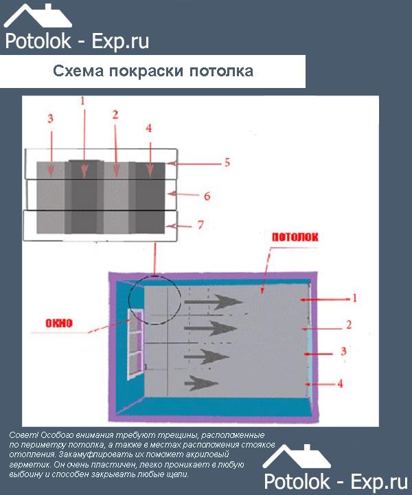 Схема покраски потолка