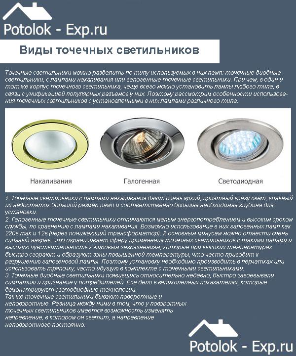 Виды ламп для точечных светильников