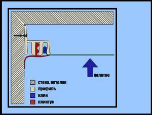 Схема натяжного потолка