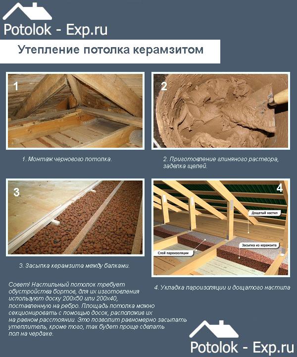 Утепление потолка в бане керамзитом