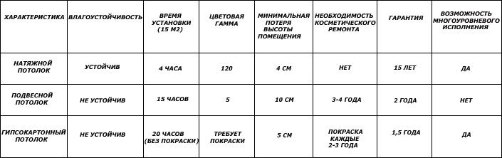 Сравнение основных характеристик натяжного, подвесного и гипсокартонного потолков